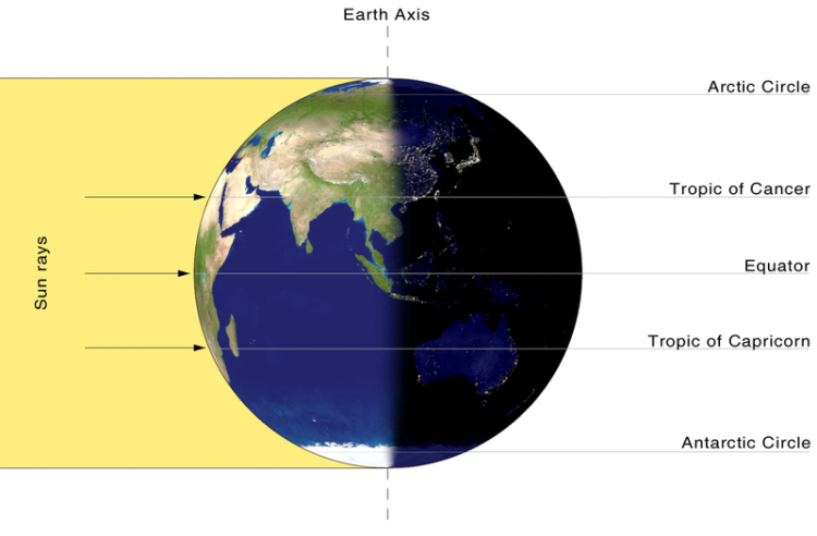 """During an equinox, the Earth's North and South poles are not tilted toward or away from the Sun and the length of the day is the same at all points on Earth's surface. Image by Przemyslaw """"Blueshade"""" Idzkiewicz. http://commons.wikimedia.org/wiki/File:Earth-lighting-equinox_EN.png"""
