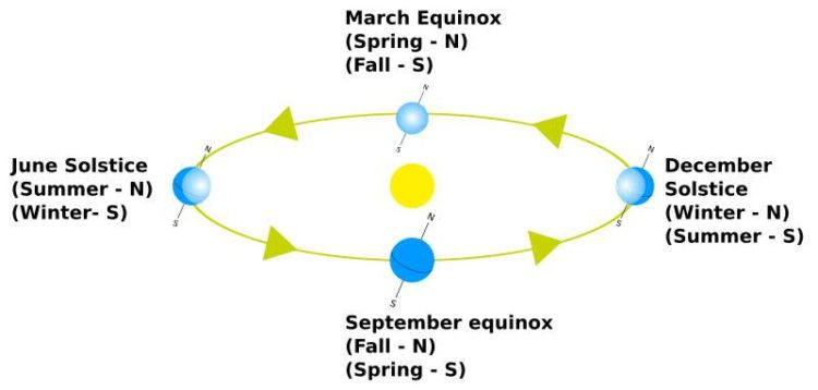 During an equinox, the Earth's North and South poles are not facing toward or away from the Sun and the length of the day is the same at all points on Earth's surface. Image by Przemyslaw Idzkiewicz.  http://commons.wikimedia.org/wiki/File:Earth-lighting-equinox_EN.png)